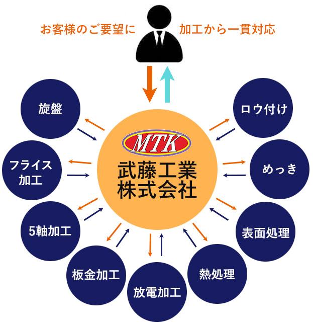 熱処理ネットワーク